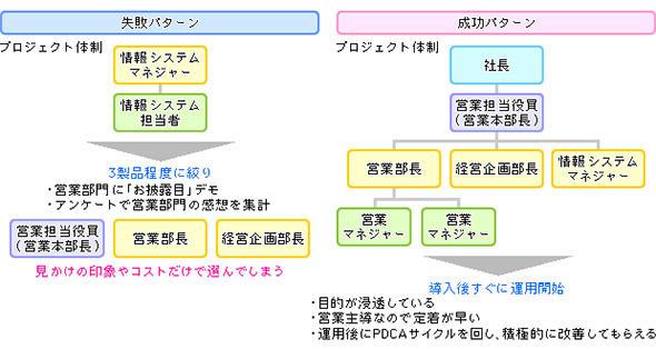 図1 SFAなどの業務部門向けシステムの検討〜選定は他のITシステムとは異なる