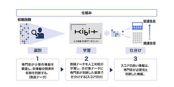図3 選別・学習・分析 KIBITの仕組み