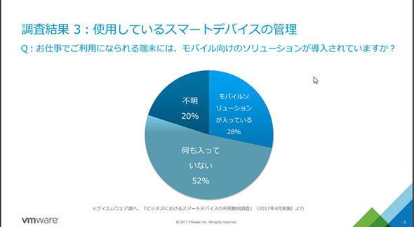 図1 全体の約5割がモバイル向けソリューションをしていないデバイスを利用
