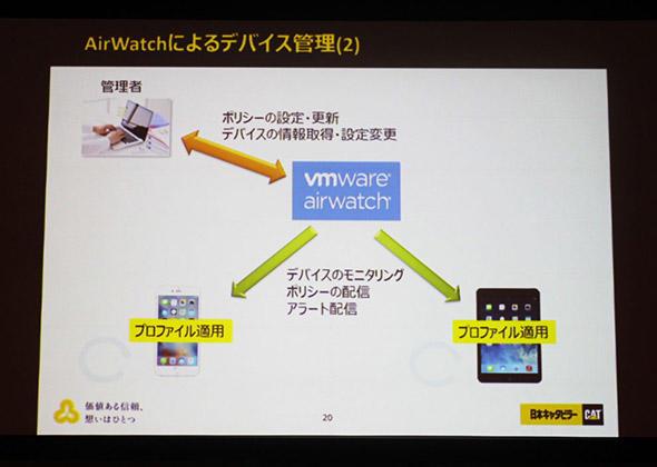 図5 AirWatchの管理画面を介して、スマートデバイスと通信を走らせる