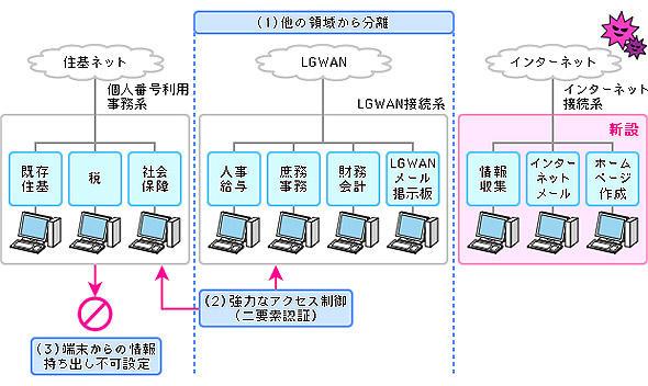 図1 自治体情報システム強靭化向上モデル