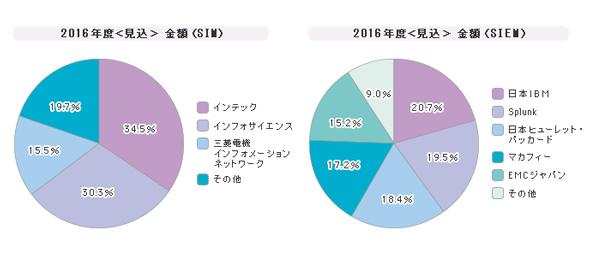 「SIM/SIEM」シェア(2016年度)