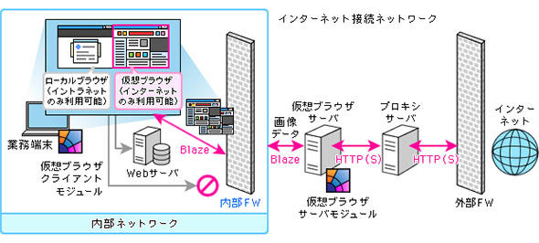 図1 ダブルブラウザ・ソリューション