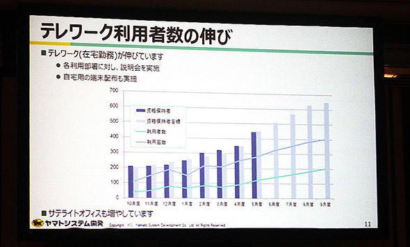 図1 ヤマトシステム開発におけるテレワーク利用者数の伸び