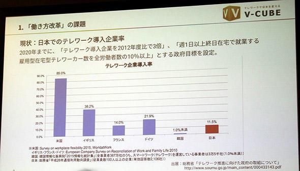 図1 米国、イギリス、フランス、ドイツ、韓国、日本におけるテレワークの企業導入率を比較