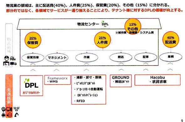 図2 DPL流山のトータルワンストップサポートを実現するDPLサービス