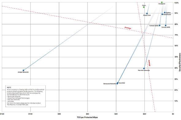 図1 NSSラボによるUTM(NGFW)の性能評価例
