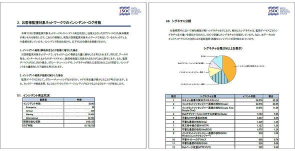 図6 セキュリティインシデントのレポート例