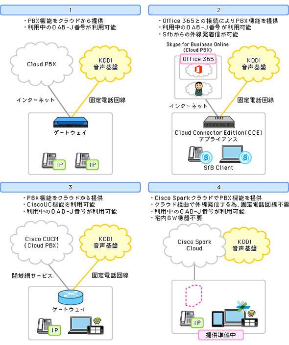 図1 4つのクラウドPBX構成 (KDDI音声基盤利用例)