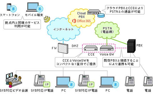 図2 Microsoft Skype for Businessの具体的な構成 (協和エクシオ音声ソリューション例)