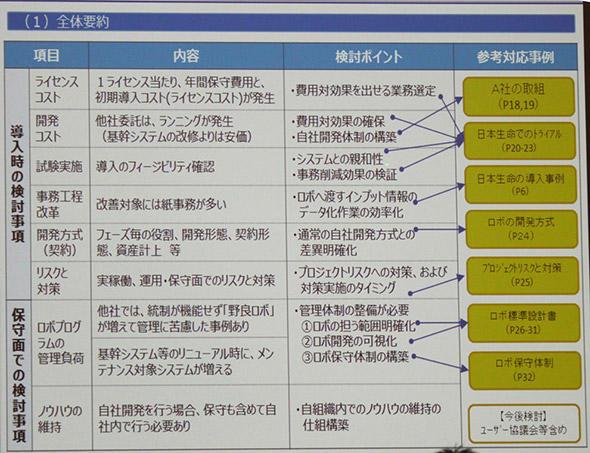 図6 RPA導入時の検討ポイント