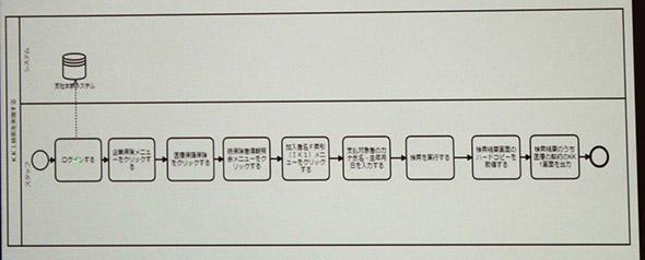 図7 業務を動作ベースにまで詳述した結果