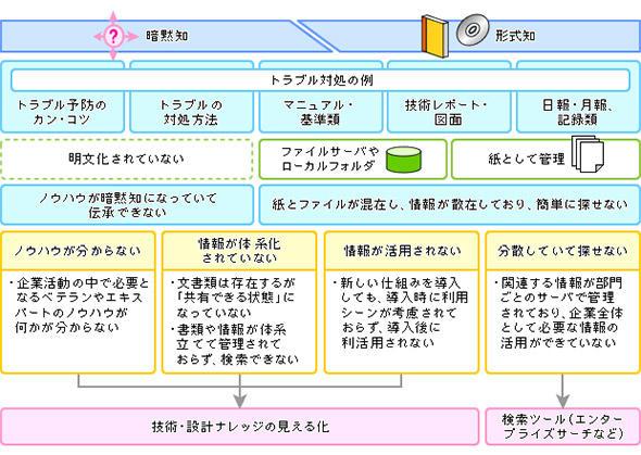 図1 ナレッジ継承における課題と解決策