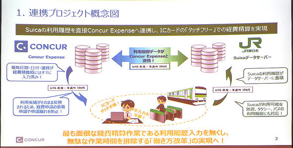 コンカーとJR東日本のSuicaデータサーバとを連携、近隣交通費の情報をコンカーに自動入力する