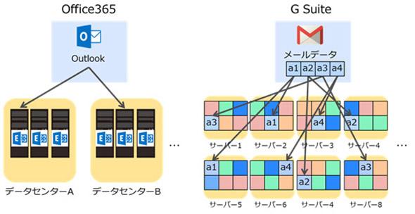 Office 365とG Suiteのデータ保存の違い