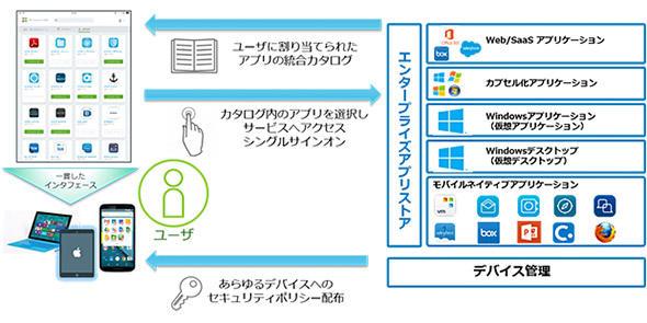 図7 利用するアプリや環境はアプリストアから選択してアクセス