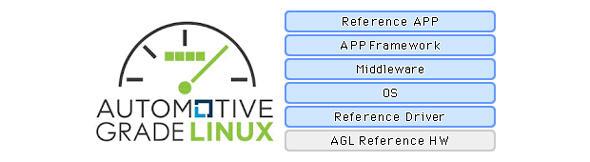 AGLが目指す車載用ソフトウェアプラットフォーム