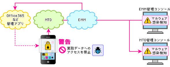 図4 MTDツール+EMMツールの組み合わせでインシデント対応を自動化する