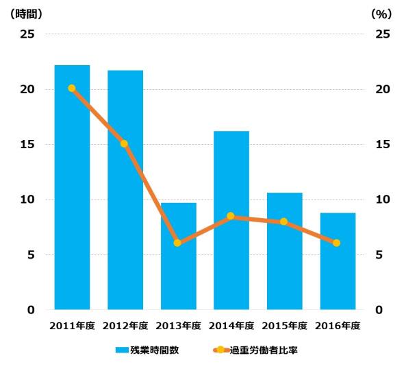 図1 残業時間数と過重労働者比率の年次推移