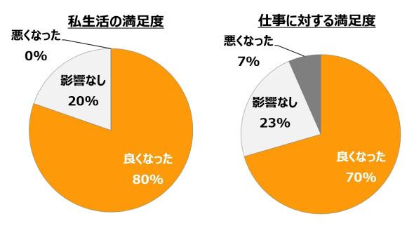 図2 社員満足度(2011年度実施アンケート結果)