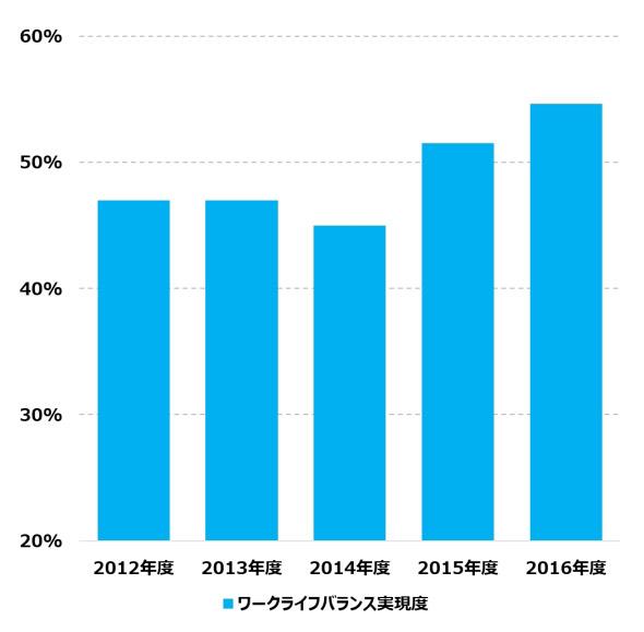 図3 ワークライフバランス実現度の年次推移