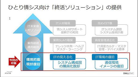 図1 終活ソリューションの内容