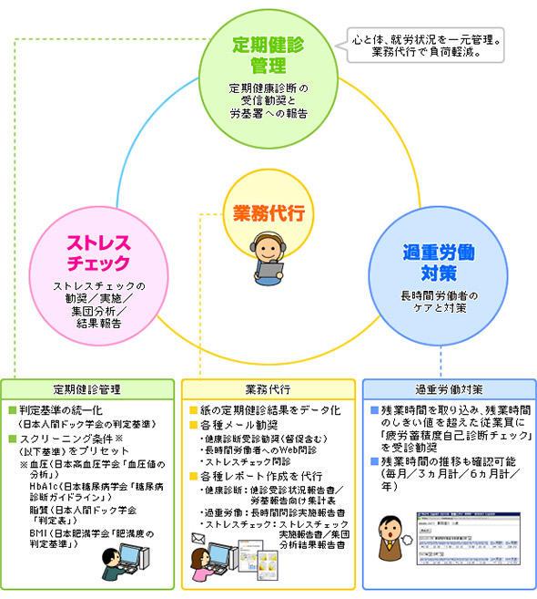 図1 「おまかせ健康管理」のイメージ