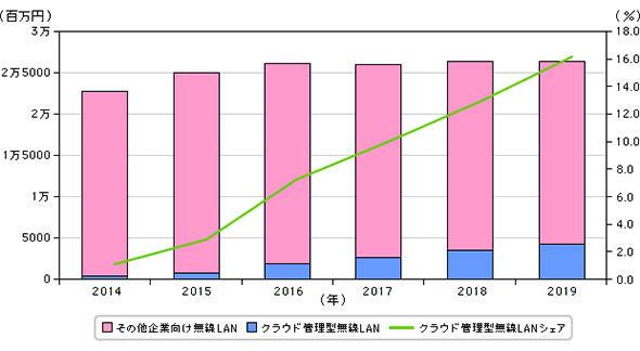 図1 無線LAN機器の売り上げに占めるクラウド管理型無線LANの売上比率