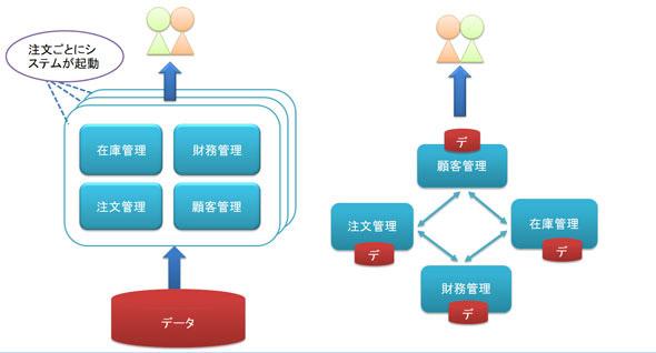 モノリシックなシステム(図左)とマイクロサービス化されたシステム(図右)