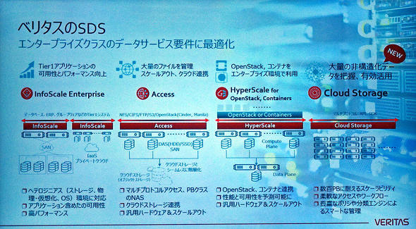 4つのSDS製品ラインアップ