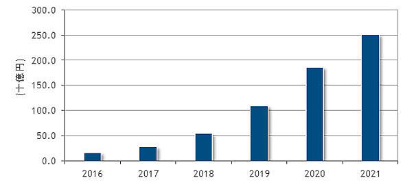 AIシステムの市場成長予測