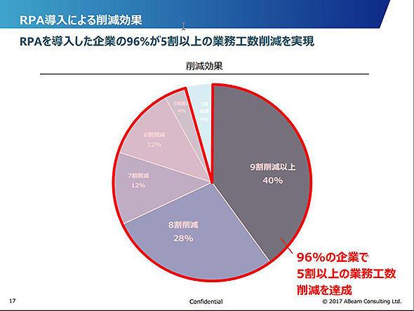 図8 RPA導入による業務削減効果