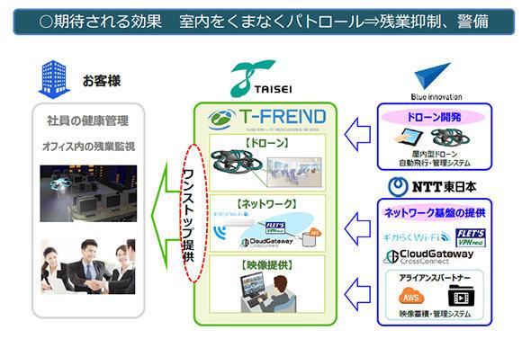T-FRENDのサービス概要図