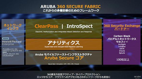 Aruba360 Secure Fabricフレームワークのイメージ