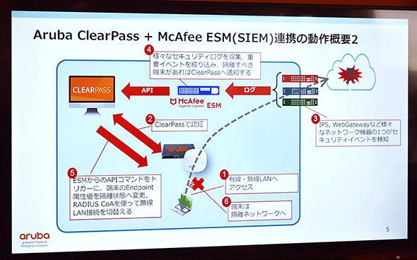 SIEMからの情報をもとにセキュリティリスクのある端末を隔離