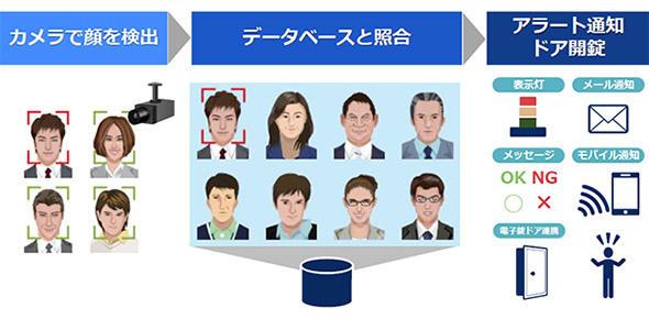 顔認証システムの基本的な仕組み