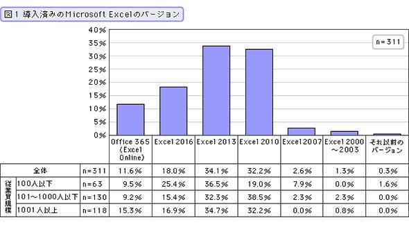 導入済みのMicrosoft Excelのバージョン