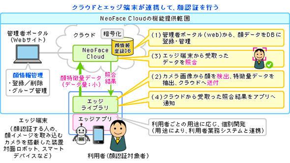 顔認証機能を提供するクラウドサービスのイメージ