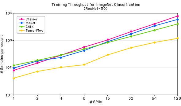ImageNet(ResNet-50)を使用したChainer-MNによる学習性能評価結果