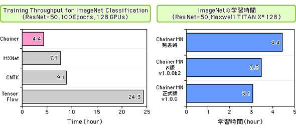 GPU128基を使用した環境でのChainerMNによるImageNet学習時間の比較