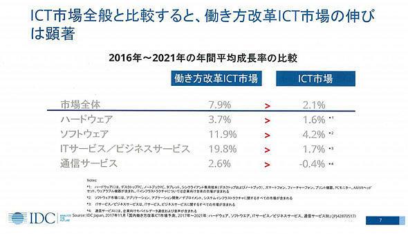 2016年〜21年の年間平均成長率の比較