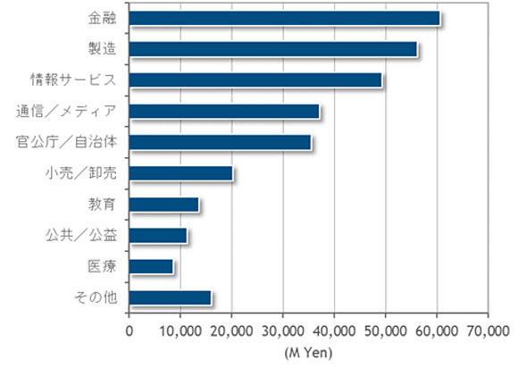 2021年における産業分野別支出額予測