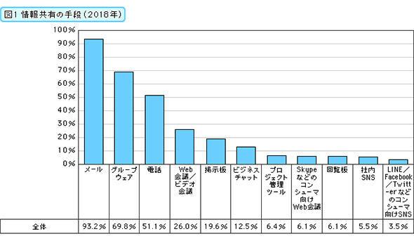 情報共有の手段(2018年)