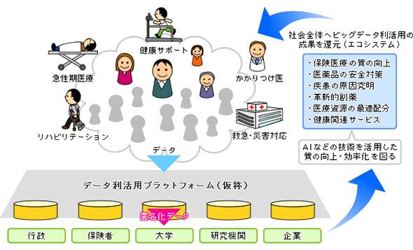 図1 次世代型保健医療システムのイメージ