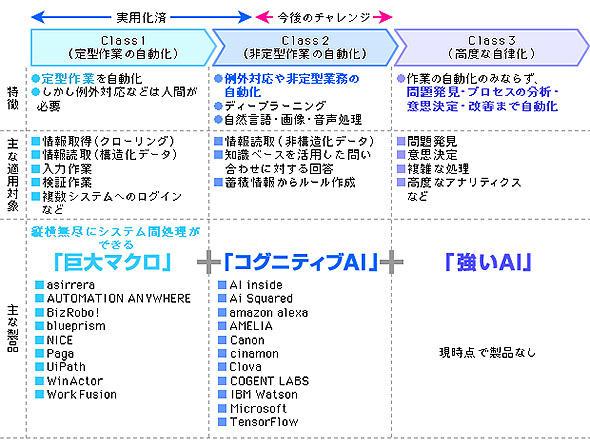 デジタルレイバー(RPAxAI)適用領域