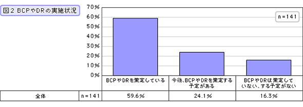 BCPやDRの実施状況