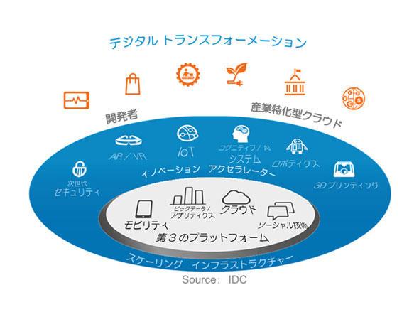 第3のプラットフォームとイノベーションアクセラレーター