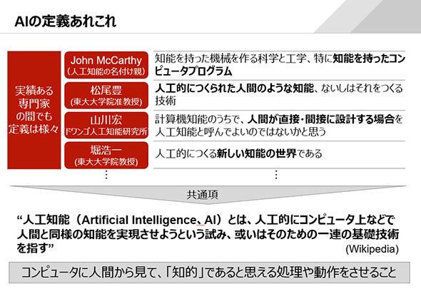 AIに対する認識