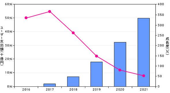 国内SD-WAN市場 ユーザー支出額予測