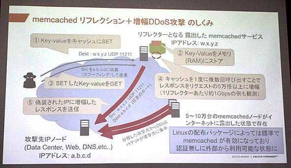 第三者のmemcachedサーバを踏み台にするリフレクションDDoS攻撃の仕組み